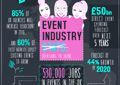 The Event Industry in Numbers